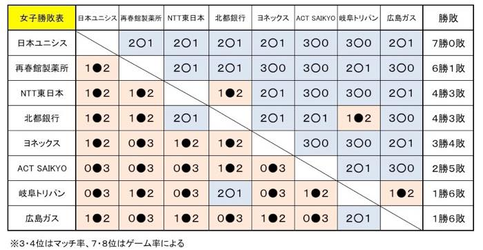 日本リーグ2015勝敗表