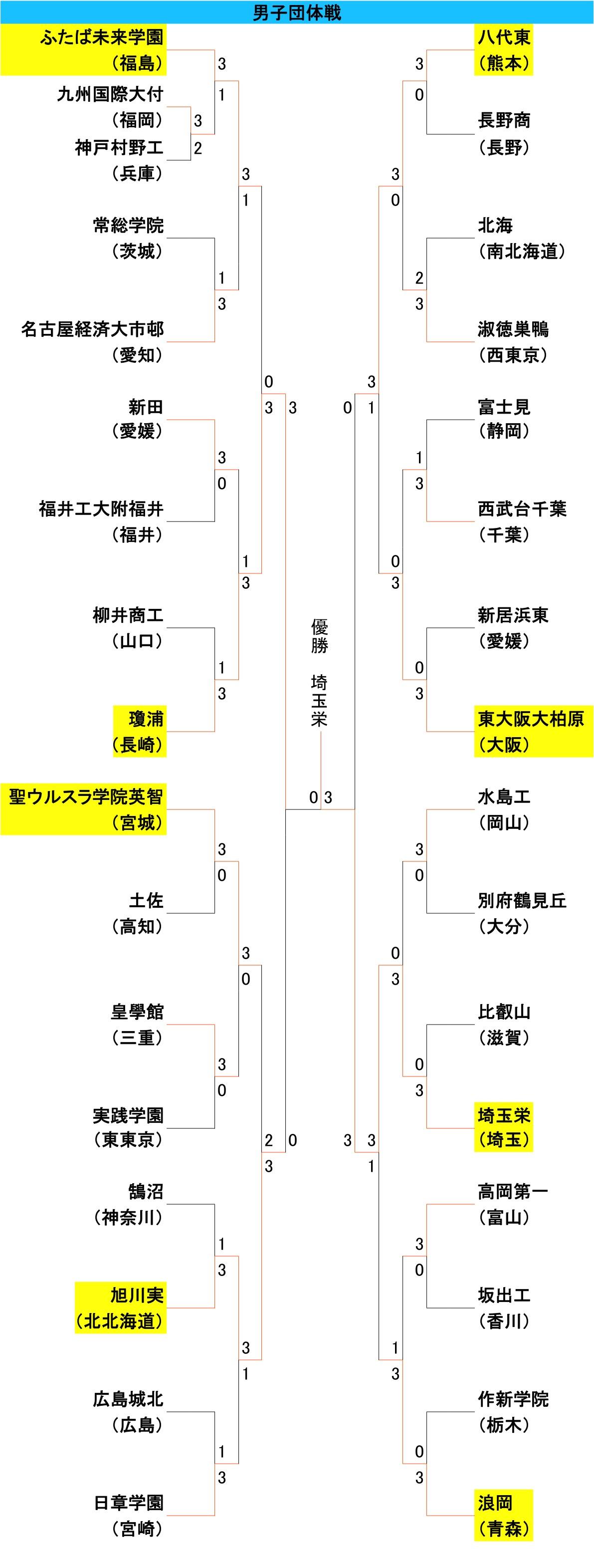 選抜男子団体2日目